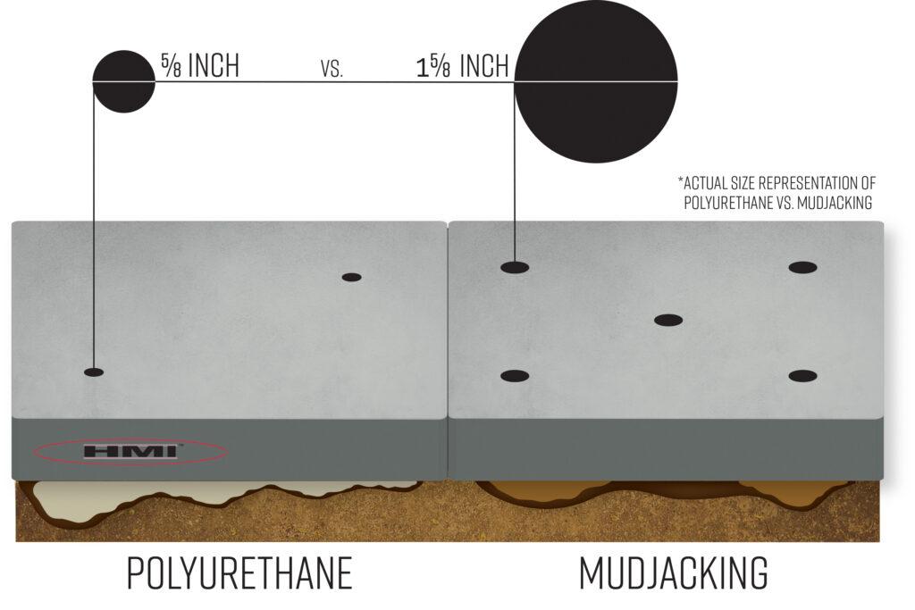 Mudjacking vs Poly Foam