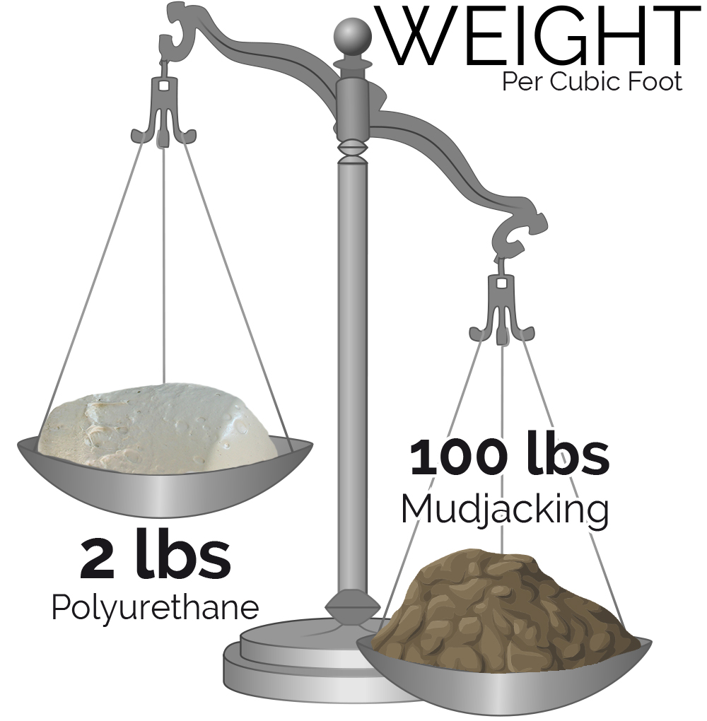 Weight of mud vs poly foam